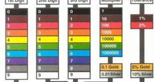 جدول رنگ مقاومتها