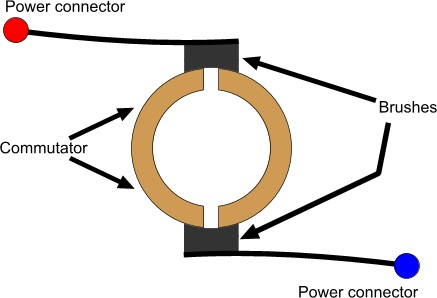 اتصال یک کوموتاتور