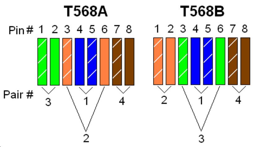 استانداردهای 568A و 568B